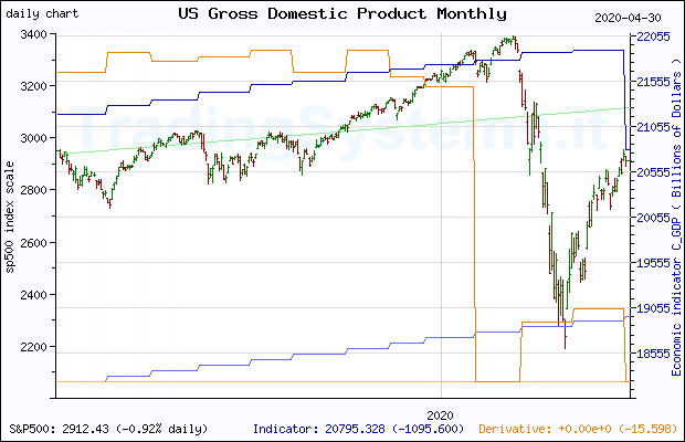 One year daily quote chart for the last year of S&P 500 with the indicator C_GDP (US Gross Domestic Product Monthly)