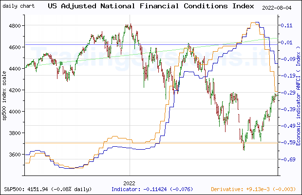 One year daily quote chart for the last year of S&P 500 with the indicator ANFCI (Chicago Fed Adjusted National Financial Conditions Index)