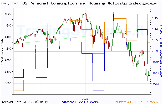 One year daily quote chart for the last year of S&P 500 with the indicator CANDH (Chicago Fed National Activity Index: Personal Consumption and Housing)