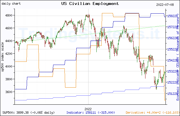 One year daily quote chart for the last year of S&P 500 with the indicator CE16OV (US Employment Level)