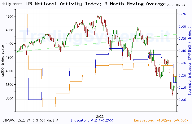 One year daily quote chart for the last year of S&P 500 with the indicator CFNAIMA3 (Chicago Fed National Activity Index: Three Month Moving Average)