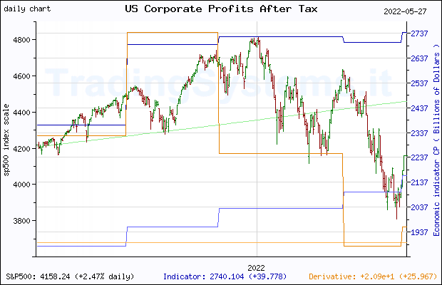 One year daily quote chart for the last year of S&P 500 with the indicator CP (US Corporate Profits After Tax (without IVA and CCAdj))