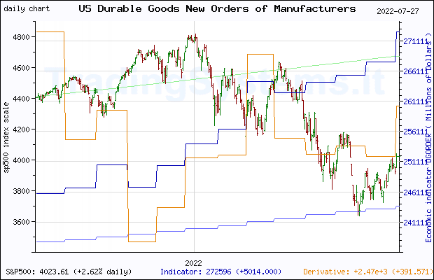 One year daily quote chart for the last year of S&P 500 with the indicator DGORDER (US Manufacturers' New Orders: Durable Goods)