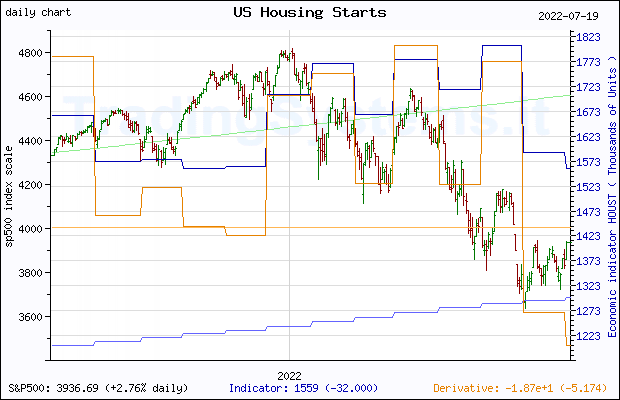 One year daily quote chart for the last year of S&P 500 with the indicator HOUST (US Housing Starts: Total: New Privately Owned Housing Units Started)