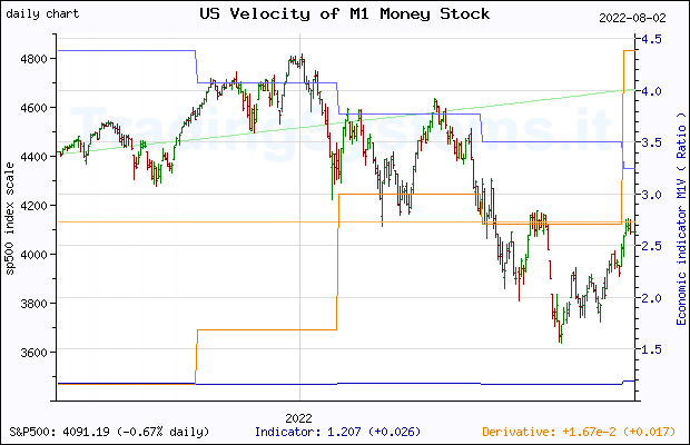 One year daily quote chart for the last year of S&P 500 with the indicator M1V (US Velocity of M1 Money Stock)