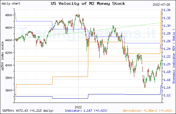 One year daily quote chart for the last year of S&P 500 with the indicator M2V (US Velocity of M2 Money Stock)