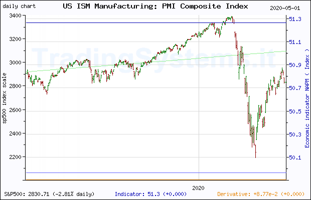 One year daily quote chart for the last year of S&P 500 with the indicator NAPM (US ISM Manufacturing: PMI Composite Index©)