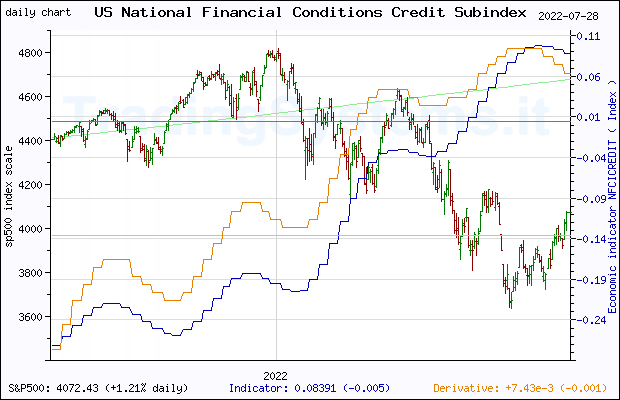 One year daily quote chart for the last year of S&P 500 with the indicator NFCICREDIT (Chicago Fed National Financial Conditions Credit Subindex)