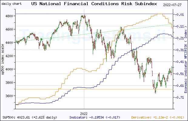 One year daily quote chart for the last year of S&P 500 with the indicator NFCIRISK (Chicago Fed National Financial Conditions Risk Subindex)