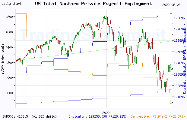 One year daily quote chart for the last year of S&P 500 with the indicator NPPTTL (US Total Nonfarm Private Payroll Employment)