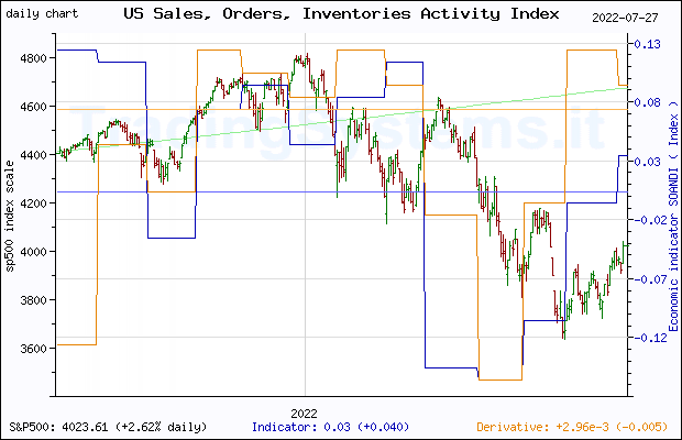 One year daily quote chart for the last year of S&P 500 with the indicator SOANDI (Chicago Fed National Activity Index: Sales, Orders and Inventories)