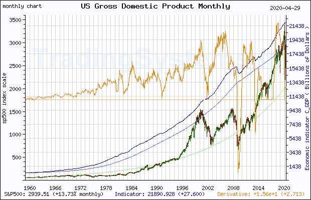 Full historical monthly quote chart of S&P 500 with the indicator GNP (US Gross National Product)