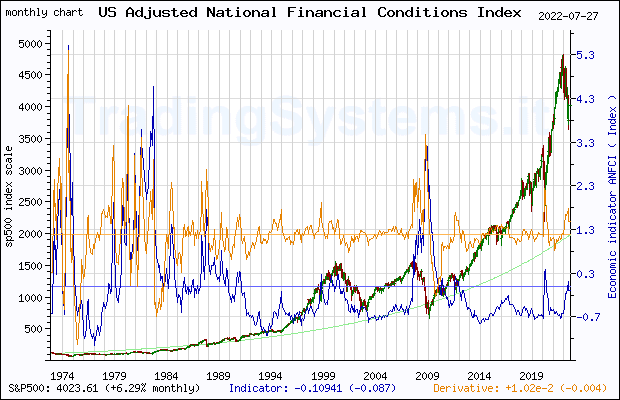 Full historical monthly quote chart of S&P 500 with the indicator ANFCI (Chicago Fed Adjusted National Financial Conditions Index)