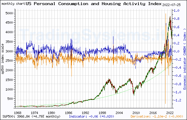 Full historical monthly quote chart of S&P 500 with the indicator CANDH (Chicago Fed National Activity Index: Personal Consumption and Housing)