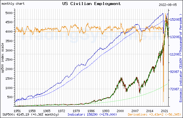 Full historical monthly quote chart of S&P 500 with the indicator CE16OV (US Employment Level)