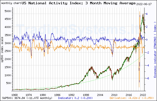 Full historical monthly quote chart of S&P 500 with the indicator CFNAIMA3 (Chicago Fed National Activity Index: Three Month Moving Average)