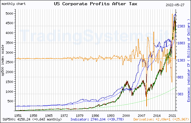 Full historical monthly quote chart of S&P 500 with the indicator CP (US Corporate Profits After Tax (without IVA and CCAdj))