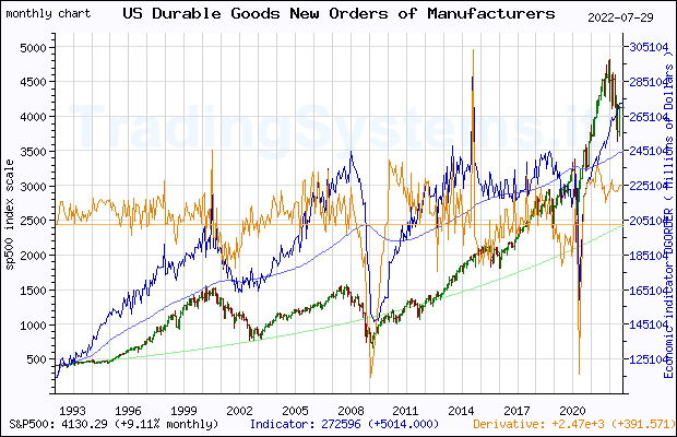 Full historical monthly quote chart of S&P 500 with the indicator DGORDER (US Manufacturers' New Orders: Durable Goods)