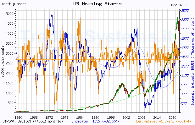 Full historical monthly quote chart of S&P 500 with the indicator HOUST (US Housing Starts: Total: New Privately Owned Housing Units Started)