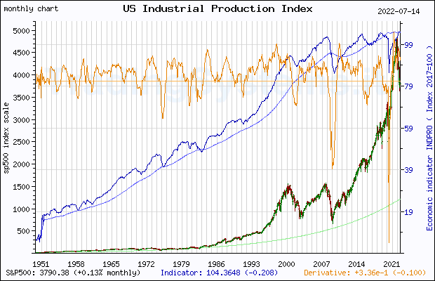 Full historical monthly quote chart of S&P 500 with the indicator INDPRO (US Industrial Production Index)