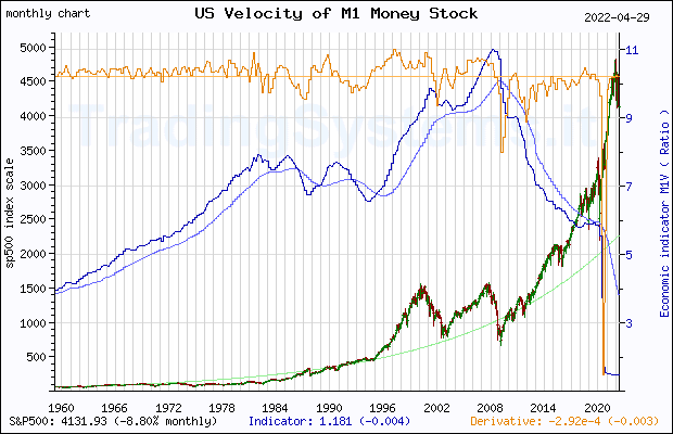 Full historical monthly quote chart of S&P 500 with the indicator M1V (US Velocity of M1 Money Stock)