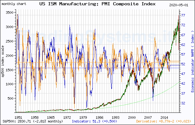 Full historical monthly quote chart of S&P 500 with the indicator NAPM (US ISM Manufacturing: PMI Composite Index©)