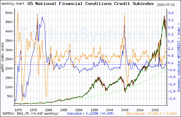 Full historical monthly quote chart of S&P 500 with the indicator NFCICREDIT (Chicago Fed National Financial Conditions Credit Subindex)