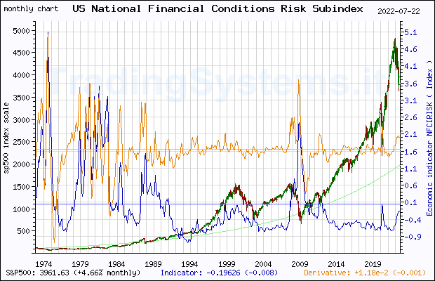 Full historical monthly quote chart of S&P 500 with the indicator NFCIRISK (Chicago Fed National Financial Conditions Risk Subindex)