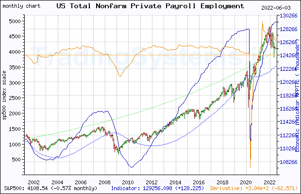 Full historical monthly quote chart of S&P 500 with the indicator NPPTTL (US Total Nonfarm Private Payroll Employment)