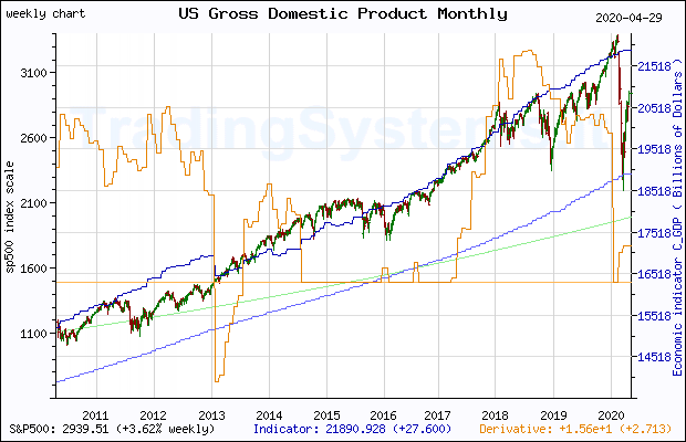 Ten years weekly quote chart of S&P 500 with the indicator USSLIND (Leading Index for the United States)