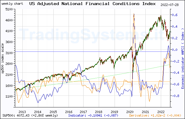 Ten years weekly quote chart of S&P 500 with the indicator ANFCI (Chicago Fed Adjusted National Financial Conditions Index)