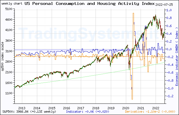 Ten years weekly quote chart of S&P 500 with the indicator CANDH (Chicago Fed National Activity Index: Personal Consumption and Housing)