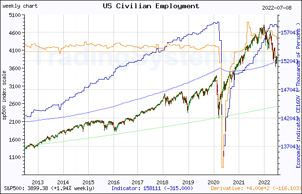 Ten years weekly quote chart of S&P 500 with the indicator CE16OV (US Employment Level)