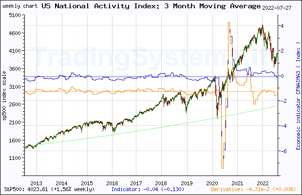 Ten years weekly quote chart of S&P 500 with the indicator CFNAIMA3 (Chicago Fed National Activity Index: Three Month Moving Average)