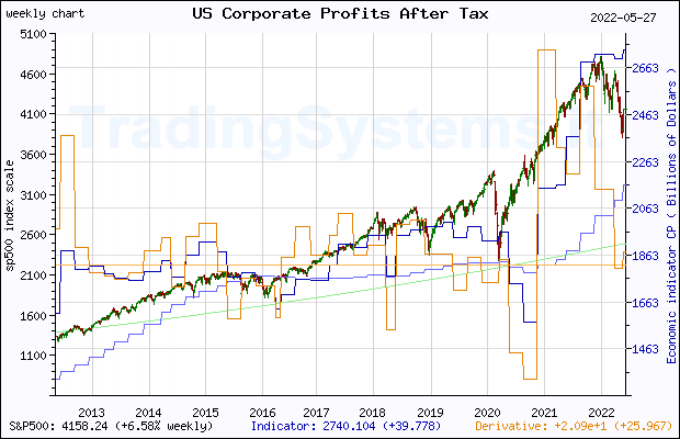 Ten years weekly quote chart of S&P 500 with the indicator CP (US Corporate Profits After Tax (without IVA and CCAdj))