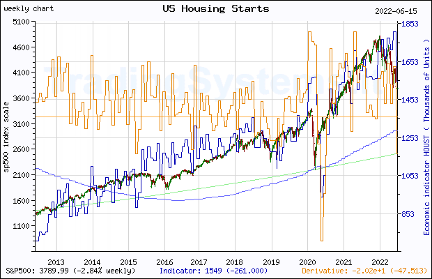 Ten years weekly quote chart of S&P 500 with the indicator HOUST (US Housing Starts: Total: New Privately Owned Housing Units Started)