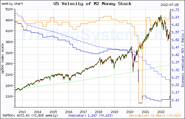 Ten years weekly quote chart of S&P 500 with the indicator M2V (US Velocity of M2 Money Stock)