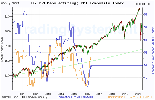 Ten years weekly quote chart of S&P 500 with the indicator NAPM (US ISM Manufacturing: PMI Composite Index©)