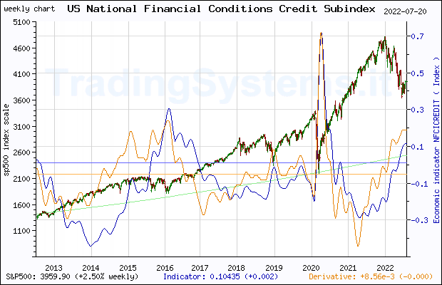 Ten years weekly quote chart of S&P 500 with the indicator NFCICREDIT (Chicago Fed National Financial Conditions Credit Subindex)