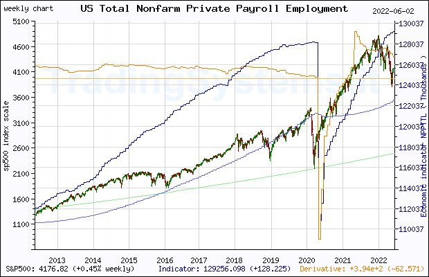 Ten years weekly quote chart of S&P 500 with the indicator NPPTTL (US Total Nonfarm Private Payroll Employment)