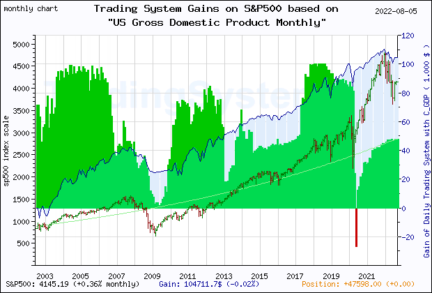 Last 20 years monthly quote chart of the S&P500 with the gain of the main trading system based on the economic indicator C_SP500 (3 Months Exp. Average SP500 index) and its derivative