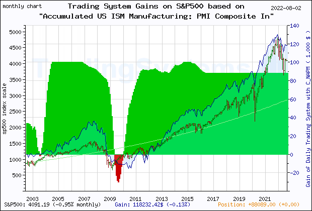 Last 20 years monthly quote chart of the S&P500 with the gain of the main trading system based on the economic indicator C_NAPM (Accumulated US ISM Manufacturing: PMI Composite Index©) and its derivative