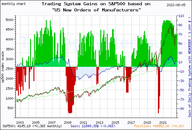 Last 20 years monthly quote chart of the S&P500 with the gain of the main trading system based on the economic indicator NEWORDER (US Manufacturers' New Orders: Nondefense Capital Goods Excluding Aircraft) and its derivative