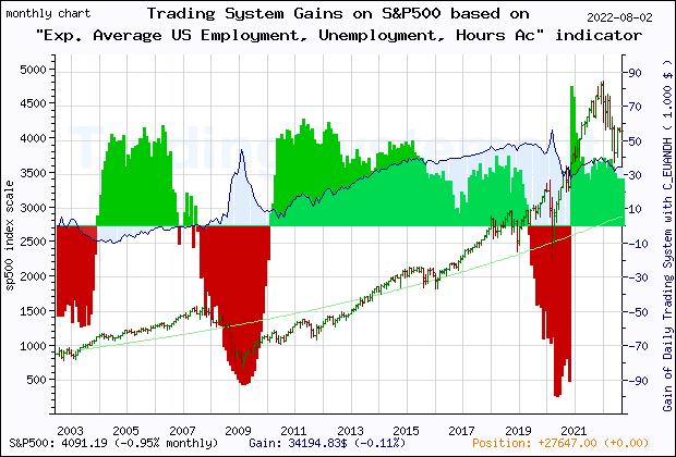 Last 20 years monthly quote chart of the gain obtained throught the trading system for S&P500 based on the economic indicator C_EUANDH (Exp. Average Chicago Fed National Activity Index: Employment, Unemployment and Hours)