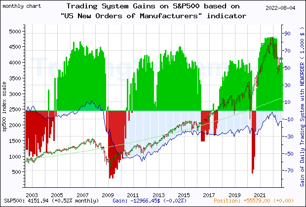Last 20 years monthly quote chart of the gain obtained throught the trading system for S&P500 based on the economic indicator NEWORDER (US Manufacturers' New Orders: Nondefense Capital Goods Excluding Aircraft)