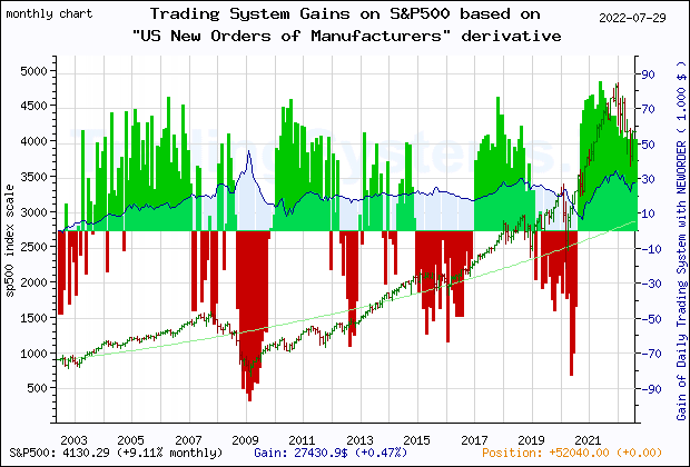 Last 20 years monthly quote chart of the gain obtained throught the trading system for S&P500 based on the derivative of the economic indicator NEWORDER (US Manufacturers' New Orders: Nondefense Capital Goods Excluding Aircraft)