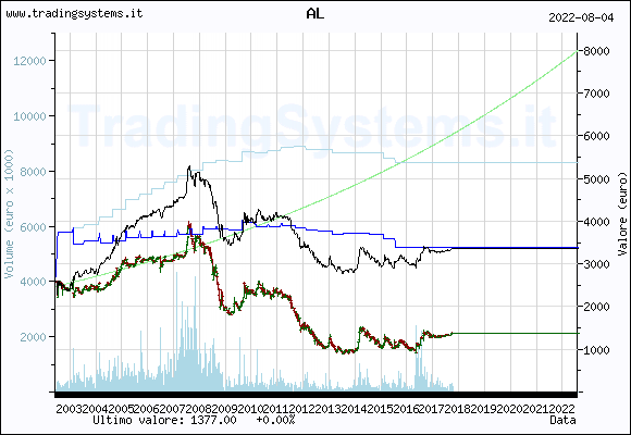 Quote chart weekly of the fund: QFAL