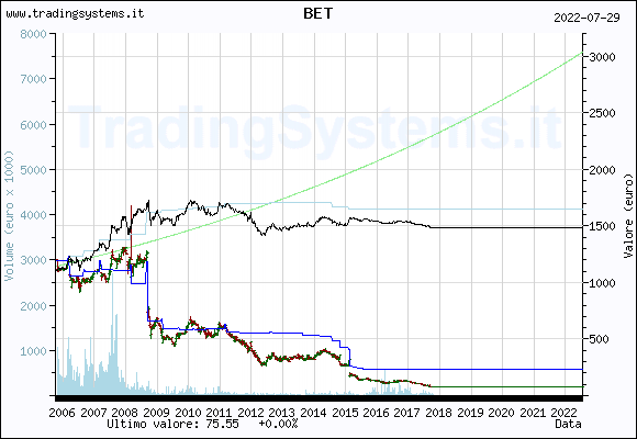 Quote chart weekly of the fund: QFBET
