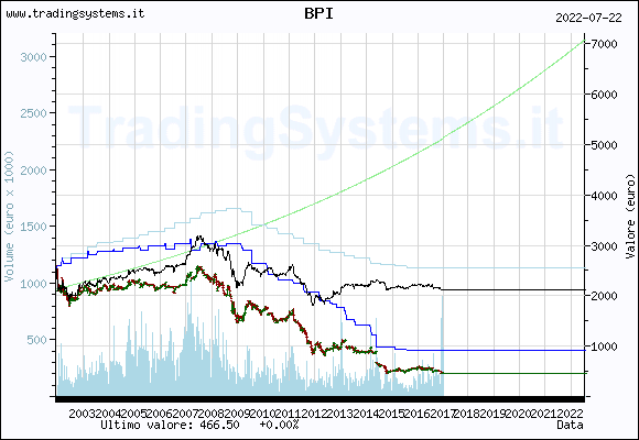 Quote chart weekly of the fund: QFBPI