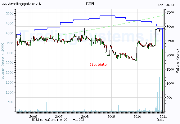Quote chart weekly of the fund: QFCAR